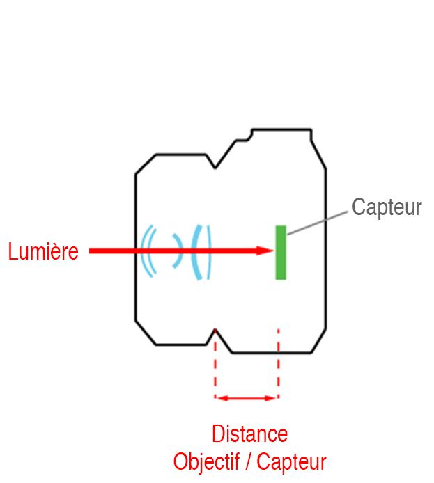 Schéma de fonctionnement d'un appareil hybride